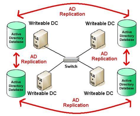Resetting Administrator Password in Windows Server 2016